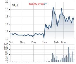 Lộ diện người bán gần 600 tỷ đồng cổ phiếu Vinatex trong phiên giao dịch đột biến 26/03 - Ảnh 1.