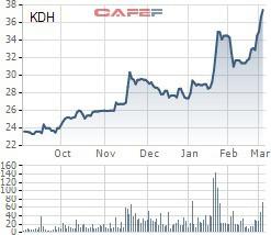 Vietnam Ventures đăng ký bán 2 triệu cổ phiếu KDH - Ảnh 1.