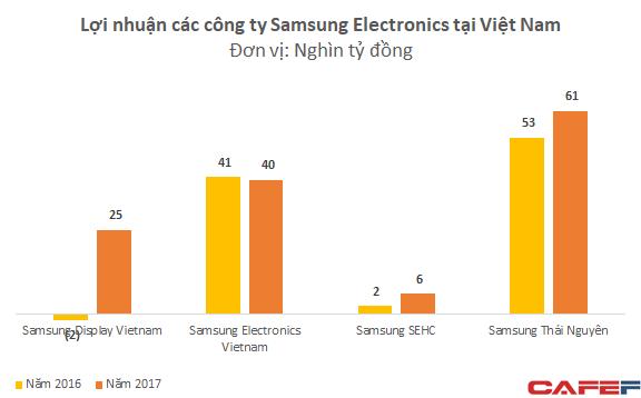 Được ưu đãi lớn về thuế, Samsung Việt Nam báo lãi bằng tổng lợi nhuận của 40 doanh nghiệp niêm yết lớn nhất - Ảnh 3.