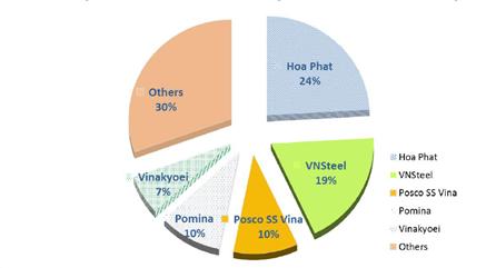 Quý 1/2018, Thép Hòa Phát tiêu thụ 542.000 tấn - tăng 10% so với cùng kỳ - Ảnh 1.