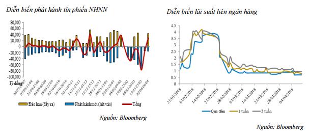 NHNN bơm ròng 27.300 tỷ đồng ra thị trường - Ảnh 1.