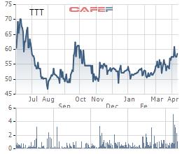 Nhóm công ty liên quan Sun Group mua gần 81% cổ phần công ty mẹ của Cáp treo Núi Bà Tây Ninh