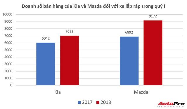 Quý I/2018 - Thời thế của các đại gia lắp ráp xe - Ảnh 3.