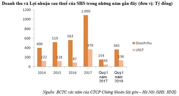 Quý I/2018: SHS lãi 168,9 tỷ đồng, gấp hơn 3 lần cộng kỳ năm ngoái - Ảnh 1.