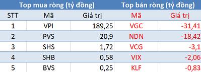 """Phiên 16/4: Khối ngoại mua ròng hơn 100 tỷ trên toàn phân khúc, tập trung """"gom hàng"""" VPI, HDB - Ảnh 2."""
