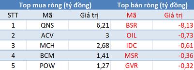 """Phiên 16/4: Khối ngoại mua ròng hơn 100 tỷ trên toàn phân khúc, tập trung """"gom hàng"""" VPI, HDB - Ảnh 3."""