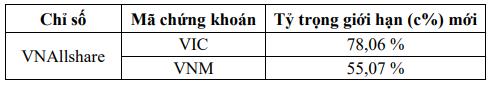 Cổ phiếu VHG bị loại khỏi rổ chỉ số VNSmall, VNAllshare và VNX Allshare - Ảnh 1.