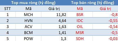 Phiên 17/4: Khối ngoại phân phối ròng hơn 230 tỷ trên toàn thị trường, tập trung xả VNM, VIC - Ảnh 3.
