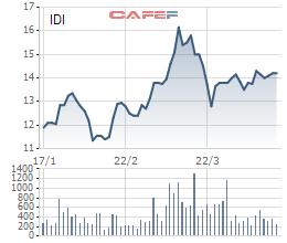 Tập đoàn Sao Mai mới chỉ mua được 21,5 triệu cổ phiếu IDI - Ảnh 1.