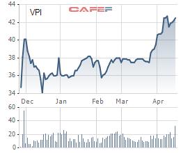 Văn Phú Invest (VPI) đã nộp hồ sơ niêm yết HoSE - Ảnh 1.