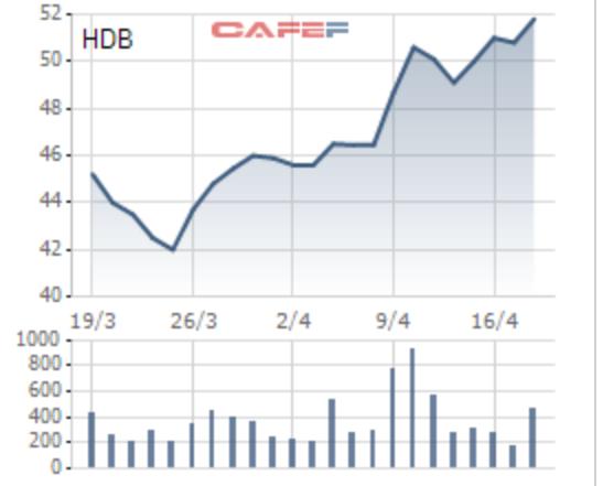 Những cổ phiếu giúp nhà đầu tư tránh bão trong thời gian qua - Ảnh 3.