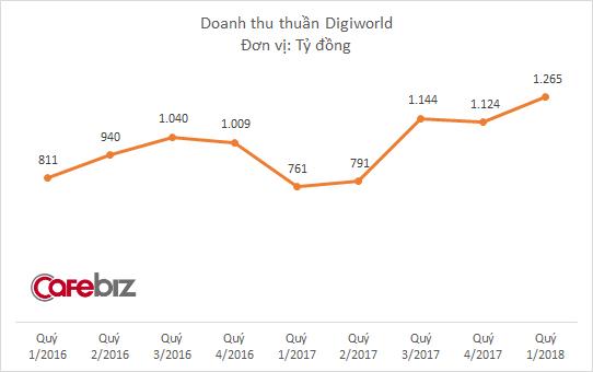 Digiworld báo doanh thu kỷ lục, lợi nhuận gấp hơn 2 lần năm trước nhờ thay đổi mô hình kinh doanh - Ảnh 1.