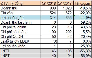 Nhựa Tiền Phong (NTP): Giá nguyên liệu đầu vào tăng mạnh, LNST quý 1/2018 chưa bằng một nửa cùng kỳ - Ảnh 1.