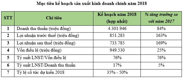 ĐHCĐ Hà Đô: Năm 2018 đẩy mạnh phân khúc nghỉ dưỡng, tiến sâu vào phân khúc bất động sản ở Lào - Ảnh 1.