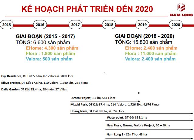 ĐHCĐ Nam Long: Thông qua kế hoạch phát hành 40 triệu cổ phiếu, tái khởi động dự án 355ha ở Long An - Ảnh 2.