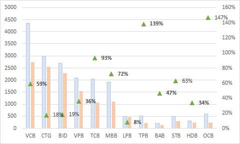 Lộ diện bức tranh ngân hàng quý I/2018: Nhiều điểm sáng tăng trưởng