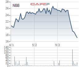 Ngay sau sự cố Carina, Năm Bảy Bảy mở bán kế hoạch lãi ròng tăng hơn gấp đôi lên 170 tỷ đồng - Ảnh 1.