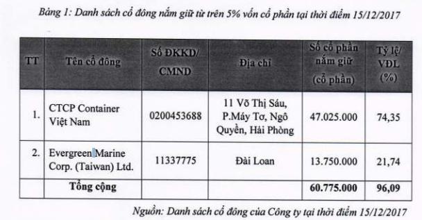 Cảng Xanh VIP sẽ chào sàn UpCOM có giá tham chiếu 18.000 đồng/cổ phiếu - Ảnh 1.