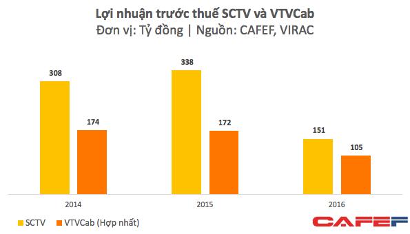 IPO với mức định giá gấp cả trăm lần lợi nhuận lại thêm sự cố thay đổi kênh, cổ phiếu VTVCab sẽ khó hấp dẫn? - Ảnh 2.