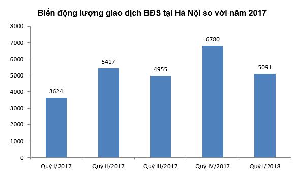 [Biểu đồ] Toàn cảnh phân khúc căn hộ cao tầng chung cư trong quý 1/2018 - Ảnh 4.