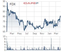 FPT Telecom (FOX) chốt danh sách cổ đông phát hành cổ phiếu trả cổ tức mật độ 50% - Ảnh 1.