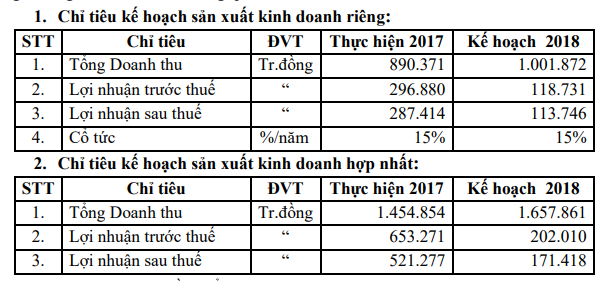 Sotrans: Kế hoạch lãi 171 tỷ đồng năm 2018, giảm đến 67% so với năm 2017 - Ảnh 1.