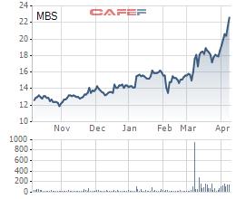 Chứng khoán MB (MBS) dự kiến phát hành 200 tỷ đồng trái phiếu không chuyển đổi