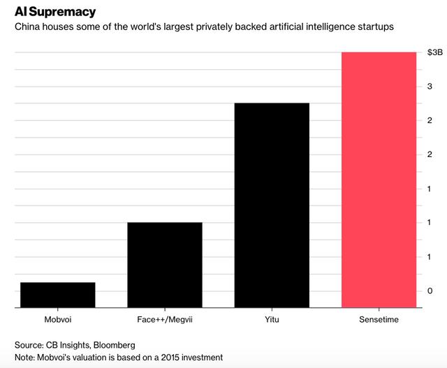 Không phải Mỹ, Trung Quốc mới là nhà của startup AI giá trị nhất địa cầu - Ảnh 1.