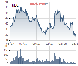 Nhóm Vinacapital trở thành cổ đông lớn của Kido Group - Ảnh 1.