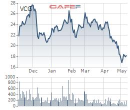 VCG giảm sâu, Pyn Elite lập tức gia tăng tỷ lệ sở hữu - Ảnh 1.