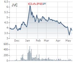 Vinamed muốn thoái hết vốn tại JVC - Ảnh 1.