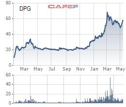 Đạt Phương (DPG) chốt giá chào sàn HoSE ở mức 53.800 đồng/cổ phiếu - Ảnh 1.