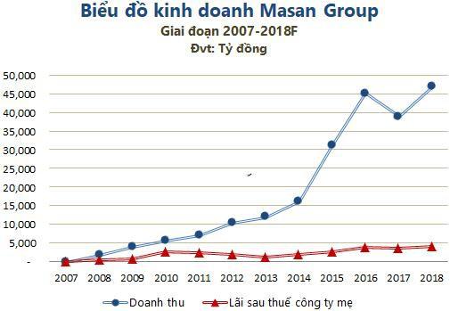 """Masan Group: """"Tháng năm rực rỡ"""" đã trở lại? - Ảnh 3."""