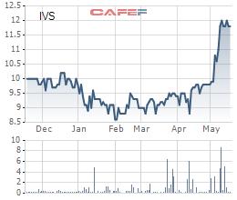 Công ty Dazhong International vừa chi hơn trăm tỷ mua cổ phần IVS - Ảnh 1.