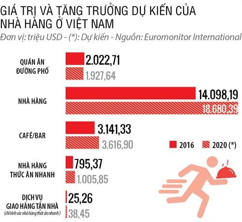 Sau hợp nhất UberEats ĐNÁ, GrabFood đã chính thức tiến công Sài Gòn, nhưng tại sao Now (Foody) và tất cả đối thủ giao đồ ăn ở Đông Nam Á chẳng việc gì phải sợ? - Ảnh 6.