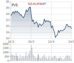 ĐHĐCĐ PVS: Kế hoạch lãi ròng giảm phần ba về 560 tỷ, cổ phiếu lập tức giảm gần 7% ngay phiên sáng - Ảnh 1.