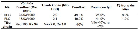BSC dự báo PLX, PVS lọt rổ ETF, trong khi HSG là cái tên bị loại - Ảnh 3.