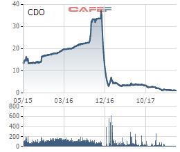 Sau nhiều tai tiếng, con cờ thao túng CDO nhận cái kết đắng tạm ngừng giao dịch - Ảnh 1.