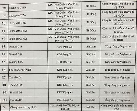 Danh sách đen 91 chung cư, cao ốc vi phạm phòng cháy chữa cháy - Ảnh 4.