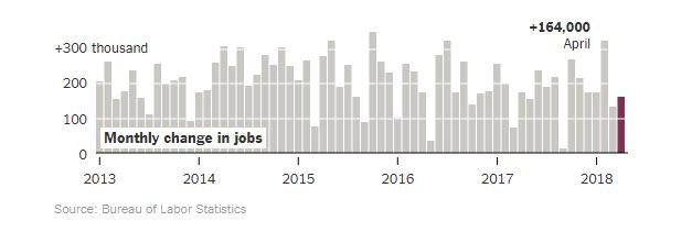 Tỷ lệ thất nghiệp của Mỹ đạt 3,9%, mức rất thấp trong lịch sử - Ảnh 2.