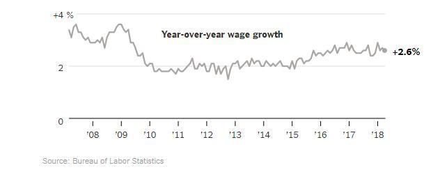 Tỷ lệ thất nghiệp của Mỹ đạt 3,9%, mức rất thấp trong lịch sử - Ảnh 3.