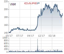 Platinum Victory tiếp tục đăng ký mua 14,5 triệu cổ phiếu Vinamilk, nâng có lên hơn 11% - Ảnh 1.