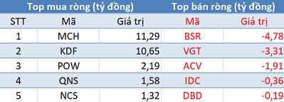 """Phiên 8/5: Khối ngoại giảm phân phối ròng, VnIndex mất gần 2 điểm bởi """"tội đồ"""" VNM - Ảnh 3."""