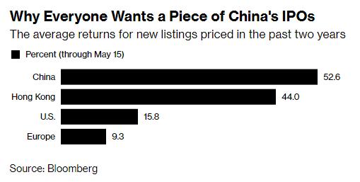 Thị trường chứng khoán 7,4 nghìn tỷ USD dị thường của Trung Quốc: Mua cổ phiếu vì tên đẹp, chưa tốt nghiệp cấp 3 cũng chơi chứng - Ảnh 2.