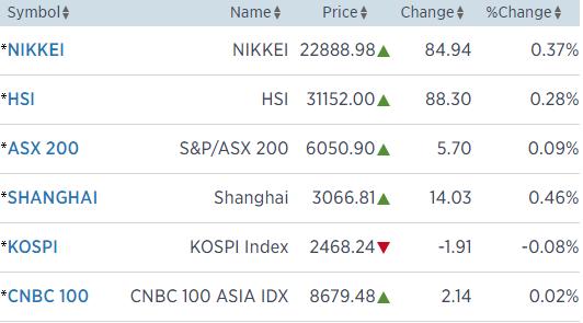 Chứng khoán châu Á và USD bật tăng nhờ tín hiệu tích cực từ hội nghị Trump – Kim - Ảnh 1.