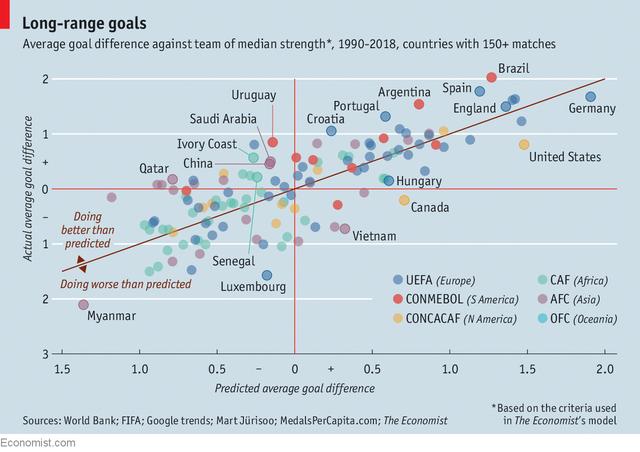 Mô hình kinh tế lý giải ở sao 1 quốc gia lẽ thường như Uruguay có thể 2 lần vô địch World Cup còn Trung Quốc thậm chí chưa thể lọt vào vòng 32 - Ảnh 2.