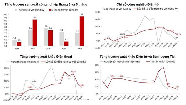 Kinh tế Việt Nam có lo suy thoái? - Ảnh 1.