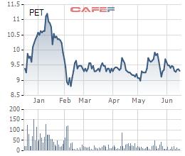 Petrosetco (PET) muốn mua 3 triệu cổ phiếu quỹ để bình ổn giá thị trường - Ảnh 1.