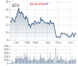 Quốc Cường Gia Lai (QCG) dự kiến chia cổ phiếu thưởng tỷ lệ 10% - Ảnh 1.