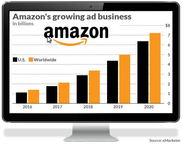 Facebook và Google hãy dè chừng: Amazon đang trở thành một người khổng lồ trong ngành quảng cáo - Ảnh 1.